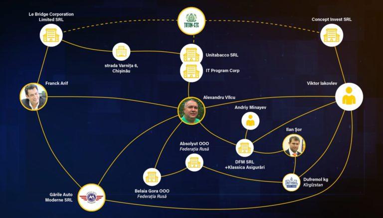 RISE// Afaceri subterane: Marea privatizare.  Tutun-CTC, Pavel Filip și concursuri mimate
